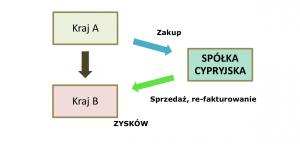 Cypr spółki handlowe przykład